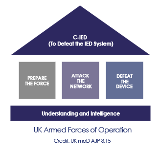 C-IED (To defeat the IED system)